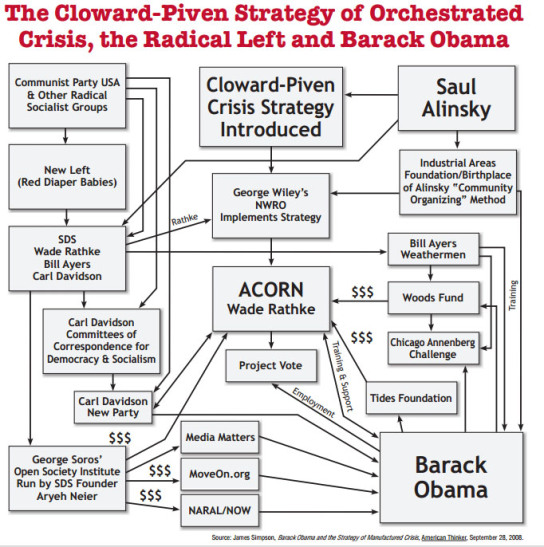 The End State Strategy with all the players...Alinsky's disciples are in positions to make it happen now.