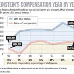 weinstein_chart
